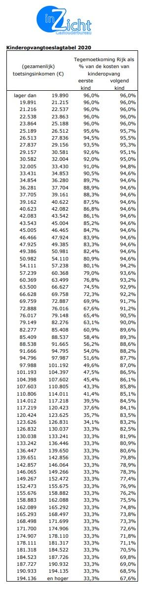 Tabel met percentage kinderopvangtoeslag 2020 toeslagtabel kinderopvang